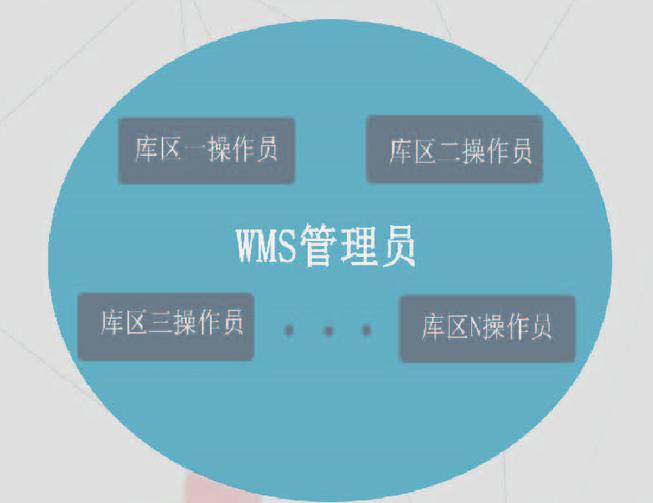 wms仓储管理系统-一套系统管理多个库区