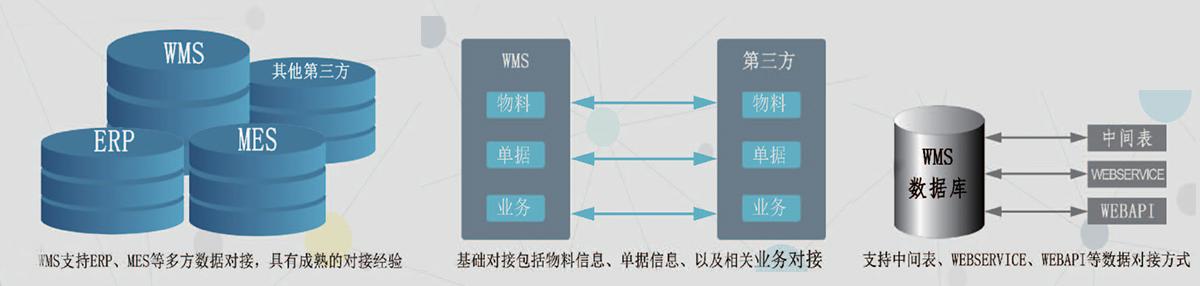 wms仓储管理系统库存第三方数据对接